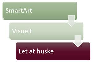 PowerPoint – SmartArt fremfor punktopstilling